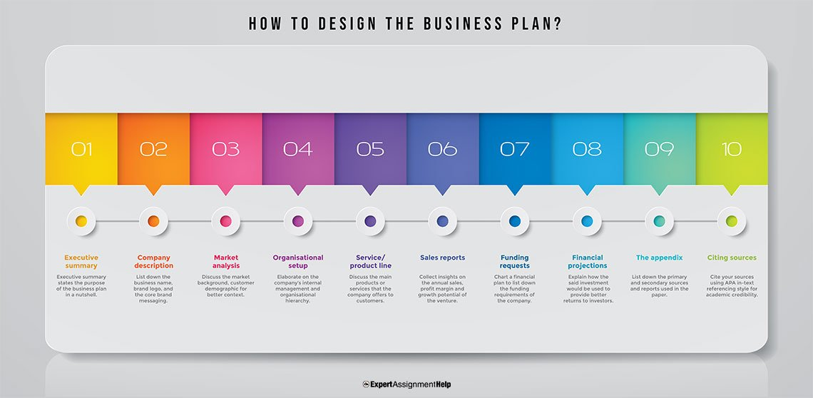 How to design the Business Plan