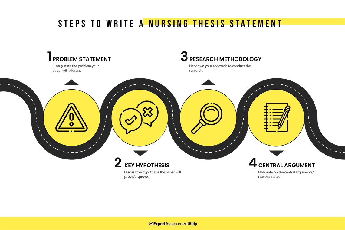 Steps to write a nursing thesis statement