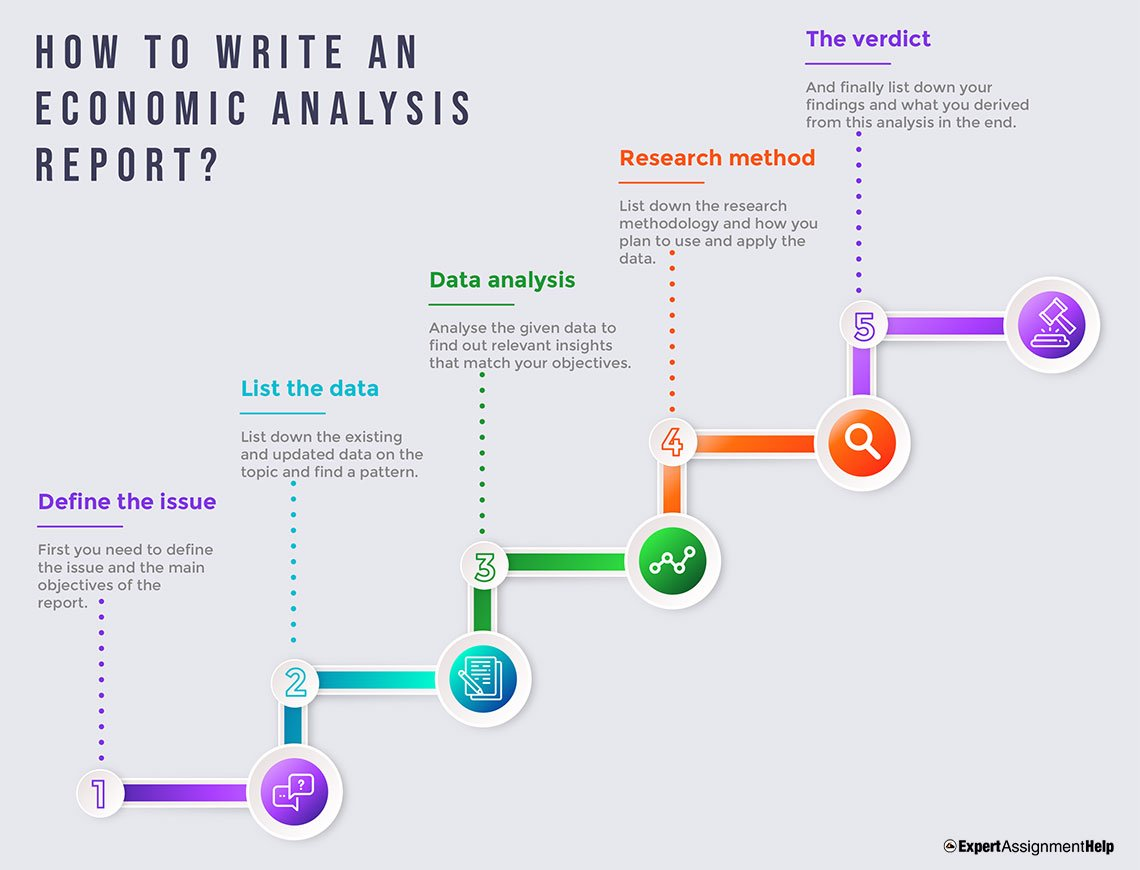 How to write an Economic Analysis Report