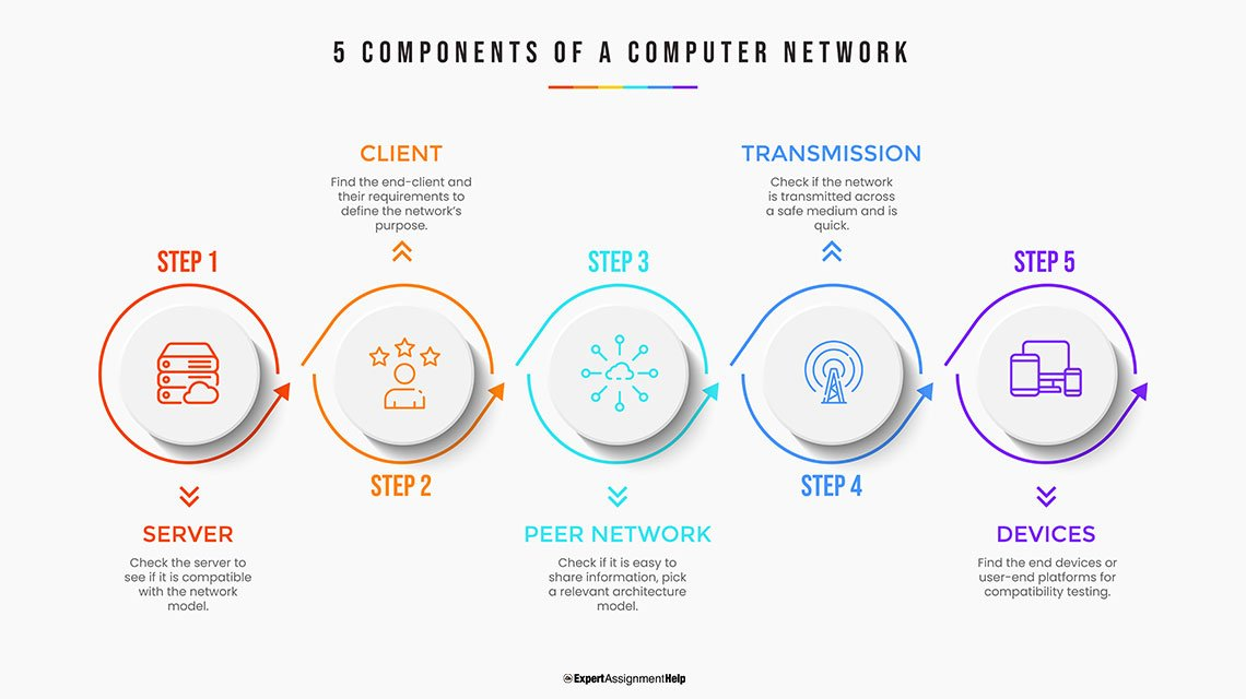 5 components of a Computer Network