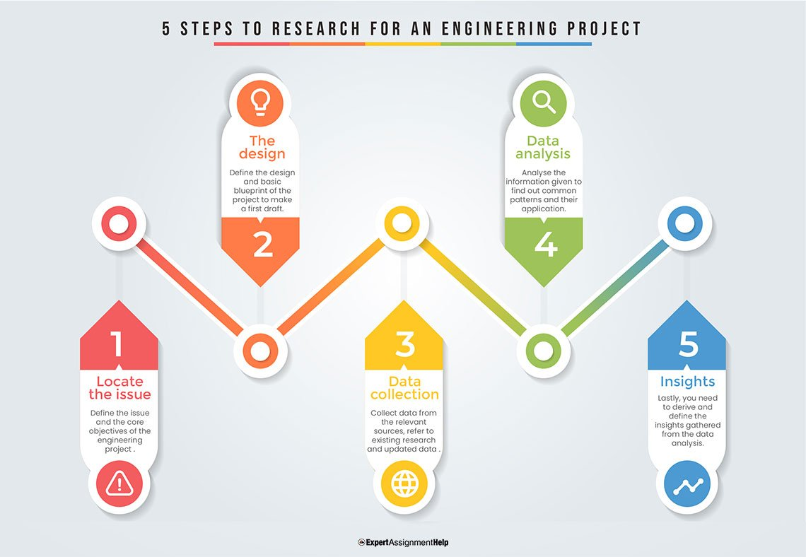 5 steps to research for an Engineering Project