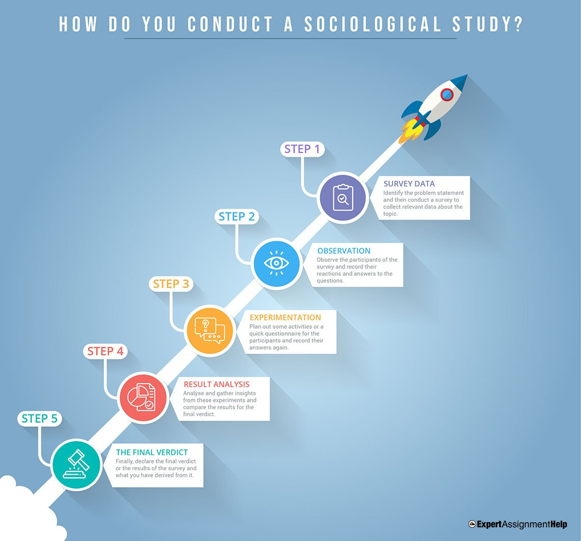 How do you conduct a Sociological study