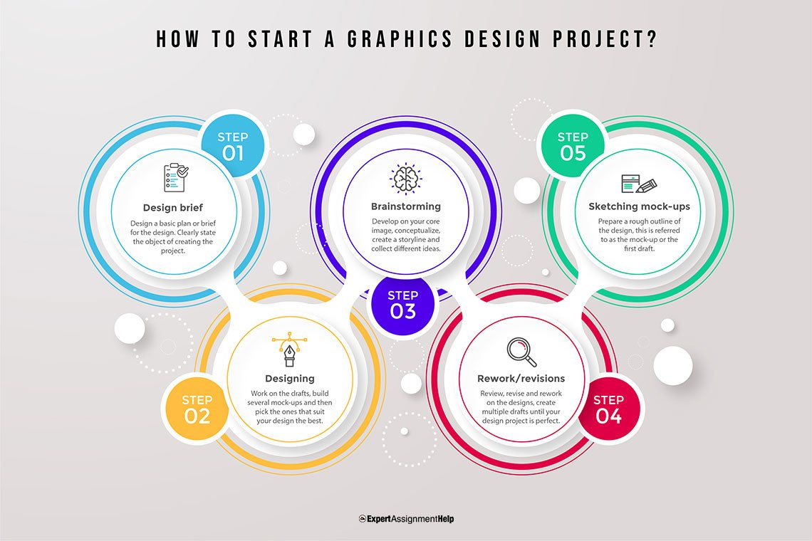 How to start a Graphics Design Project