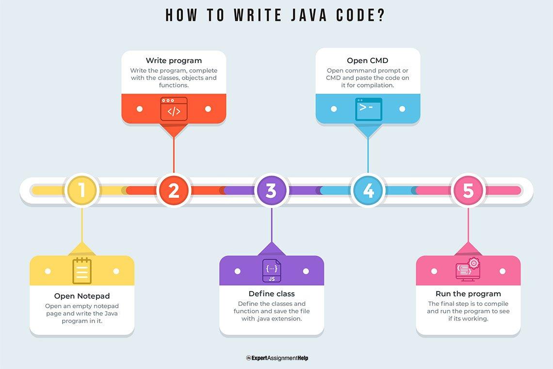 How to write Java code