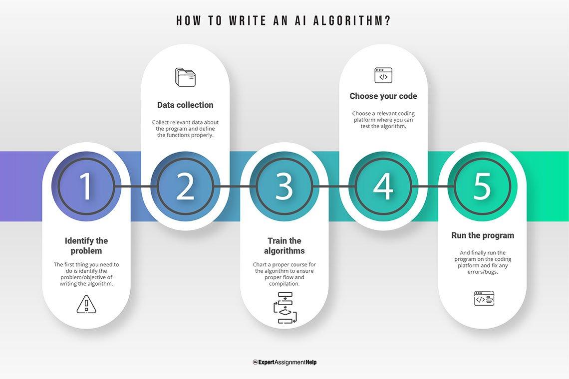How to write an AI Algorithm