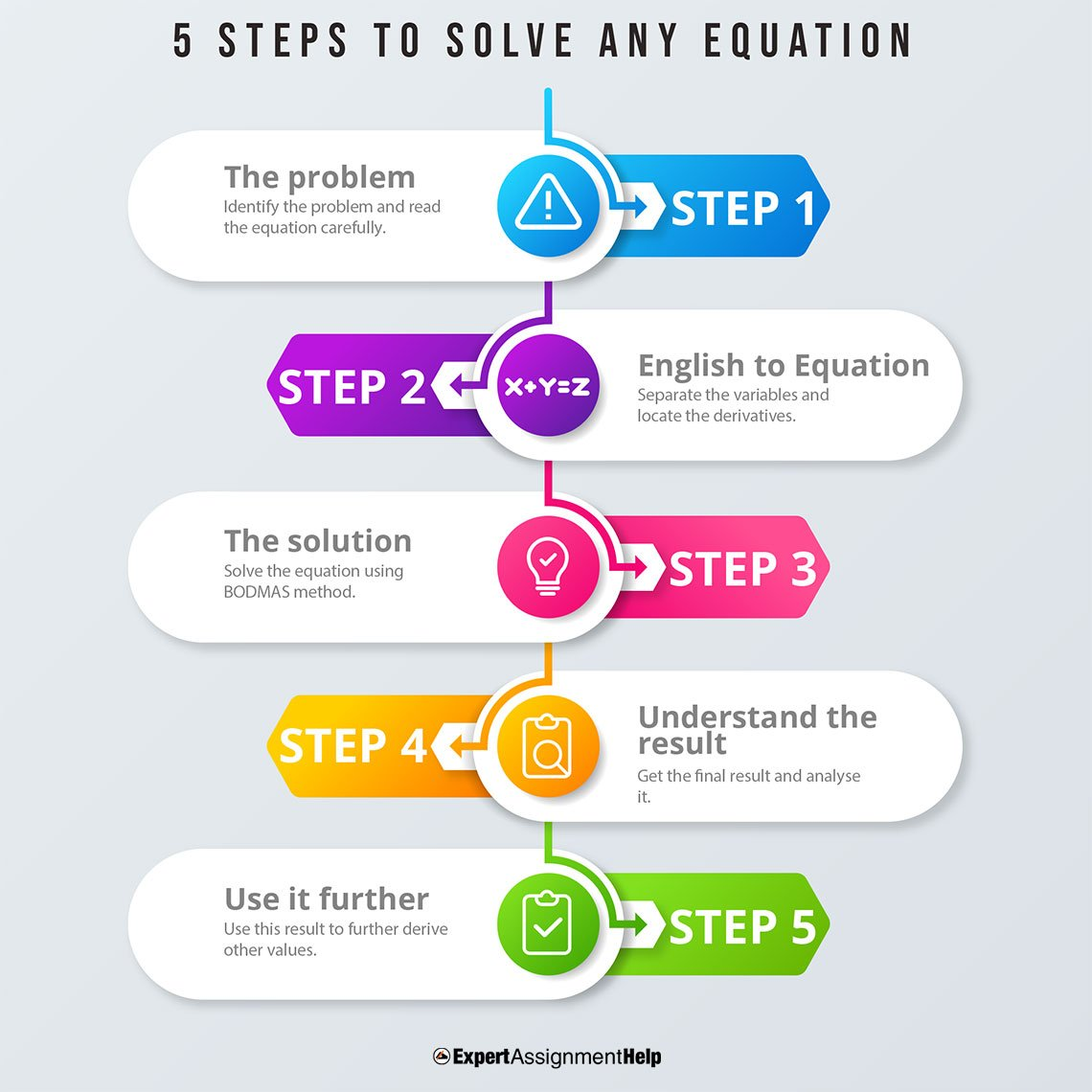 5 steps to solve any equation