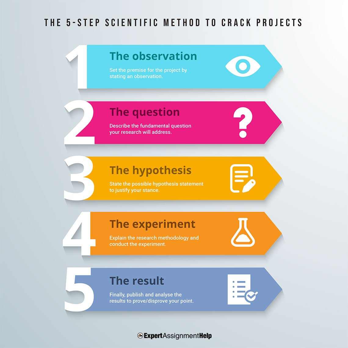 The 5-step scientific method to crack projects